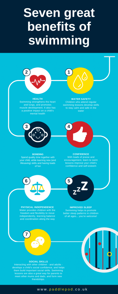 Seven great benefits of swimming - infographic
